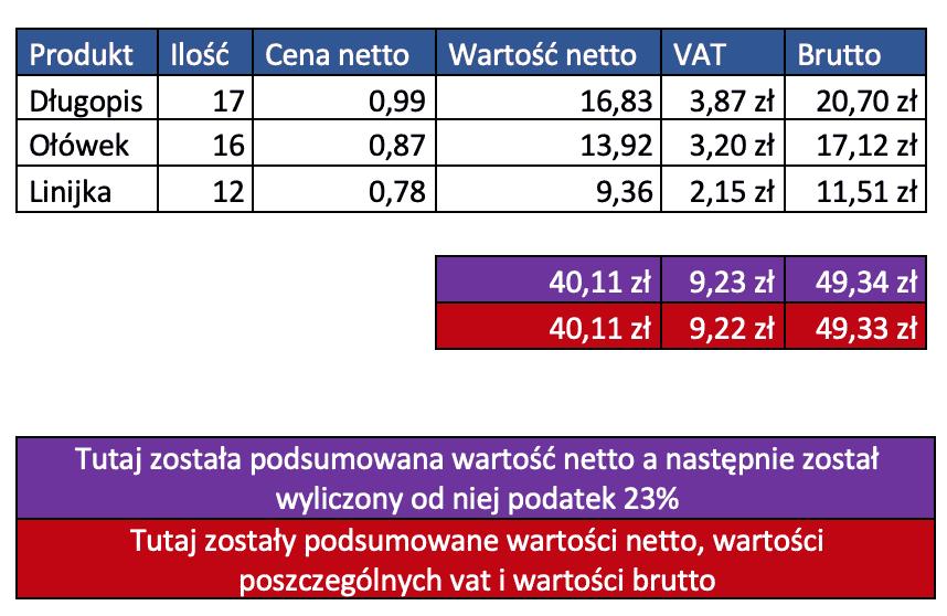 różnica 1 gr na fakturze
